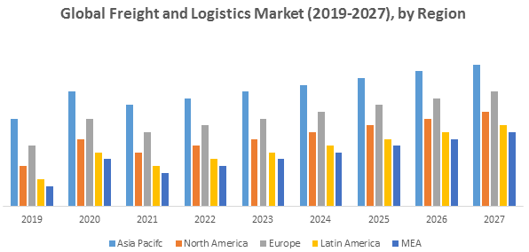 Global Freight and Logistics Market