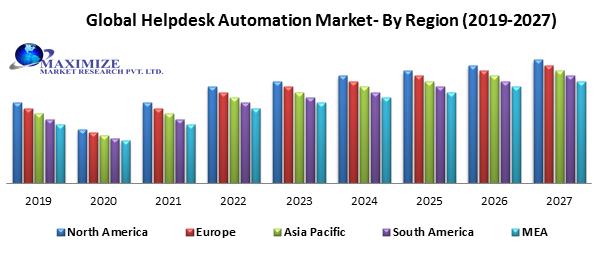 Global Helpdesk Automation Market