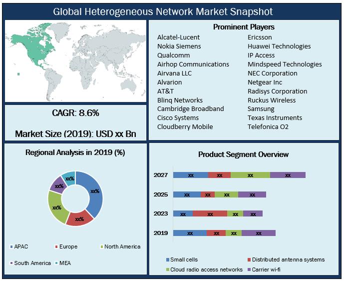 Global Heterogeneous Network Market Snapshot