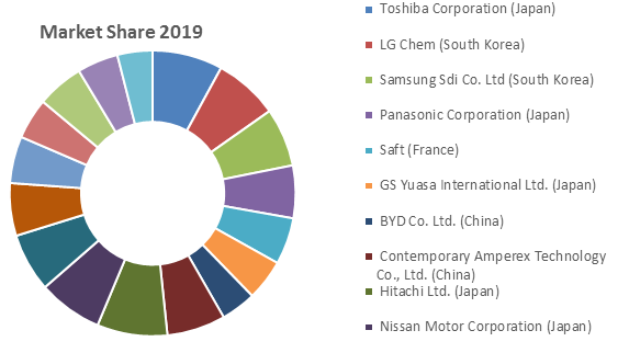 Global Hybrid EV Battery Market 1