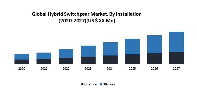 Global Hybrid Switchgear Market
