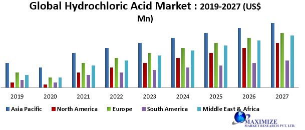 Global Hydrochloric Acid Market