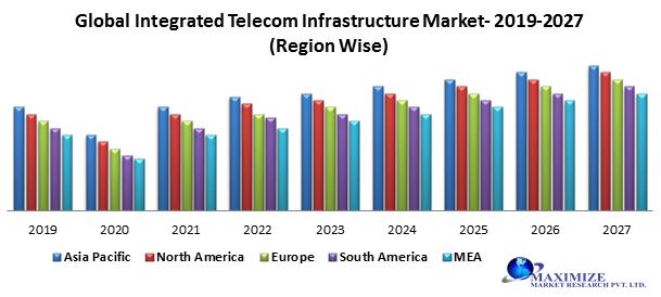 Global Integrated Telecom Infrastructure Market