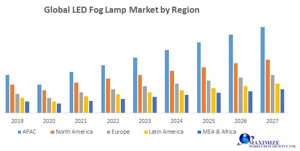 Global LED Fog Lamp Market