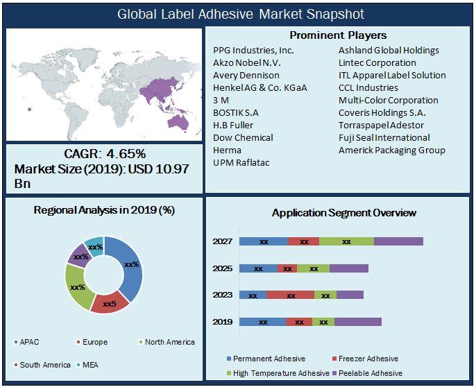 Global Label Adhesive Market Snapshot