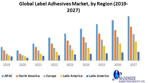 Global Label Adhesive Market