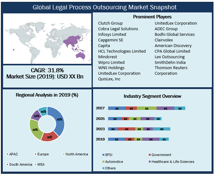 Global Legal Process Outsourcing Market Snapshot