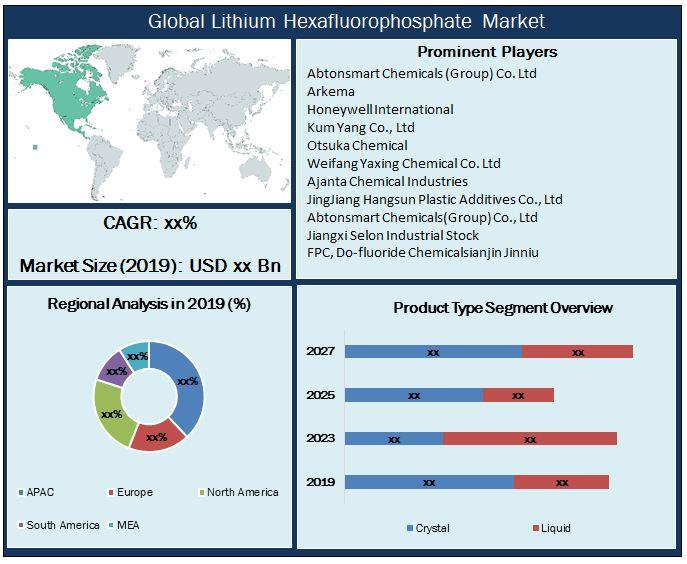 Global Lithium Hexafluorophosphate Market