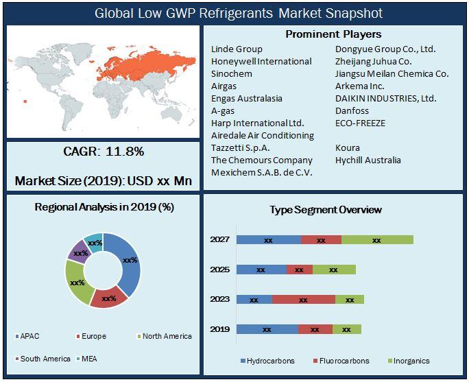 Global Low GWP Refrigerants Market Snapshot