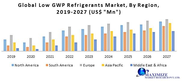 Global Low GWP Refrigerants Market