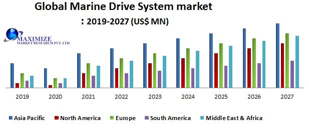 Global Marine Drive System Market