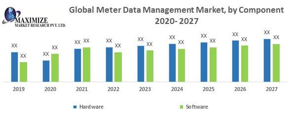 Global Meter Data Management Market