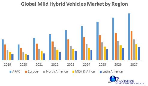 Global Mild Hybrid Vehicles Market