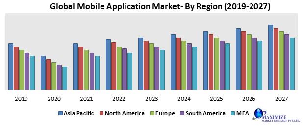 Global Mobile Application Market