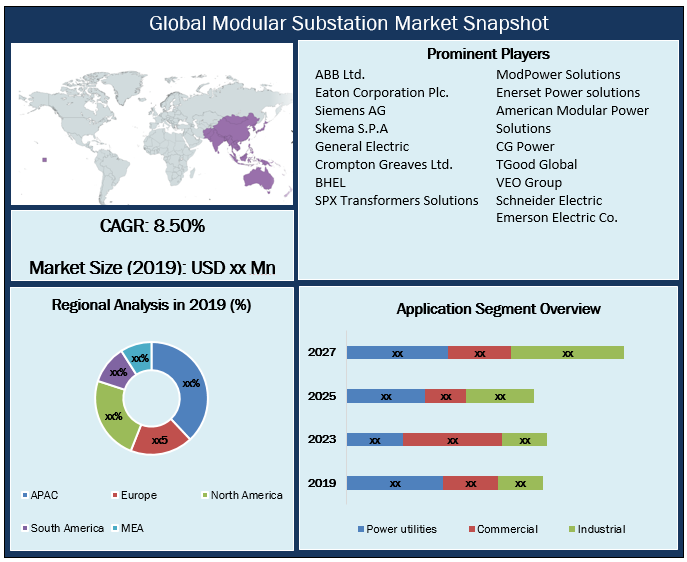 Global Modular Substation Market Snapshot