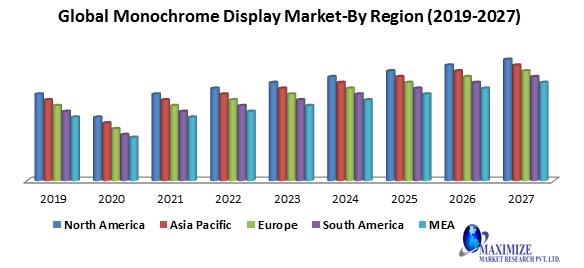 Global monochrome display