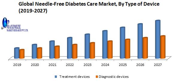 Global Needle-Free Diabetes Care Market