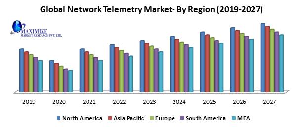 Global Network Telemetry Market