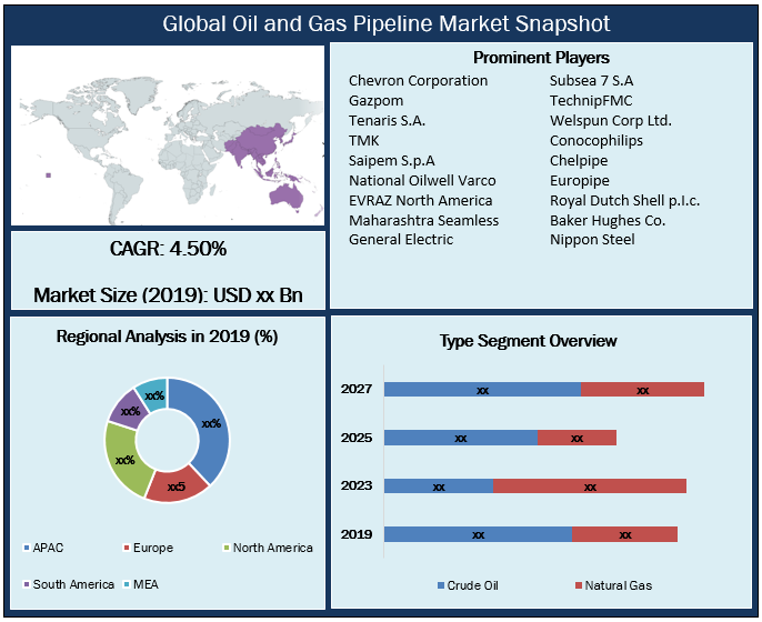 Global Oil and Gas Pipeline Market Snapshot