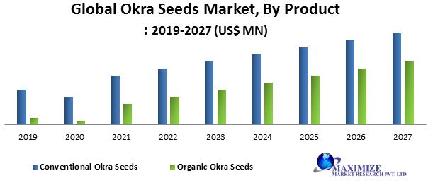 Global Okra Seeds Market