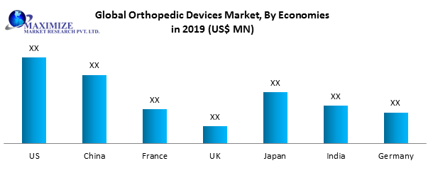 Global Orthopedic Devices Market1