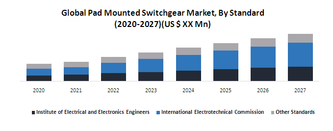 Global Pad Mounted Switchgear Market