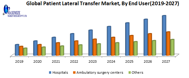 Global Patient Lateral Transfer Market