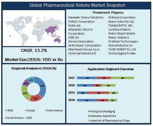 Global Pharmaceutical Robots Market Snapshot