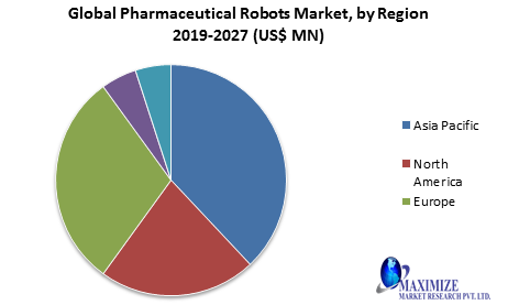 Global Pharmaceutical Robots Market