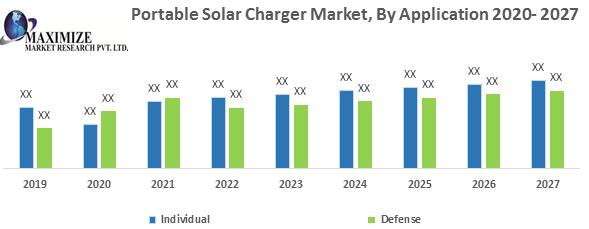 Global Portable Solar Charger Market