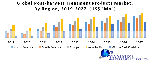 Global Post-Harvest Treatment Products Market