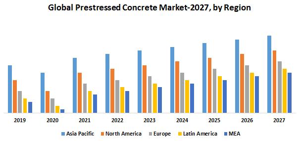 Global Prestressed Concrete Market