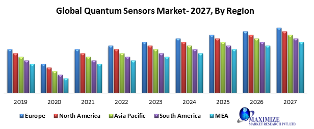 Global Quantum Sensors Market