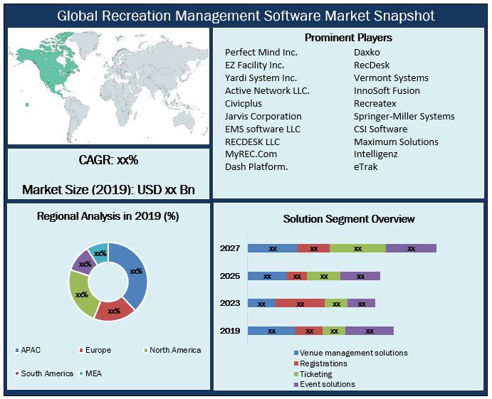 Global Recreation Management Software Market Snapshot