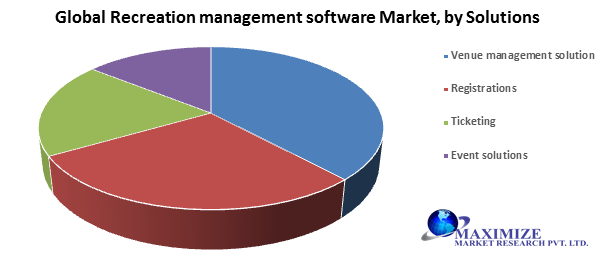 Global Recreation Management Software Market