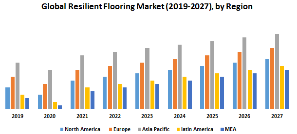 Global Resilient Flooring Market
