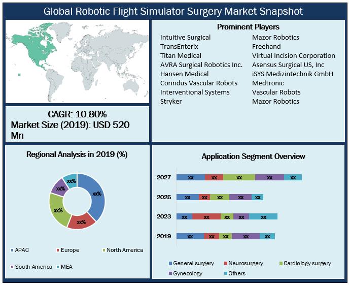 Global Robotic Flight Simulator Surgery Market Snapshot