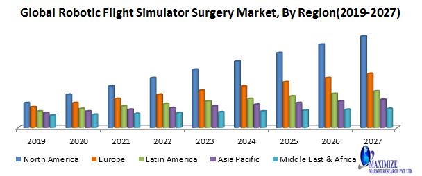 Global Robotic Flight Simulator Surgery Market