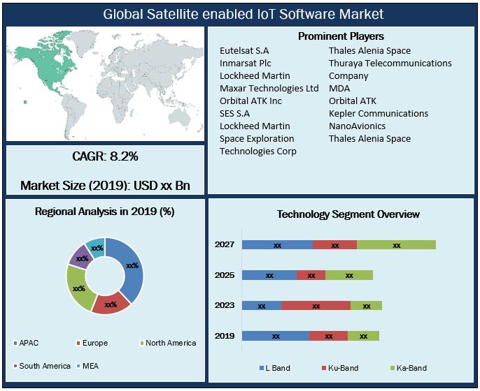 Global Satellite enabled IoT Software Market Snapshot