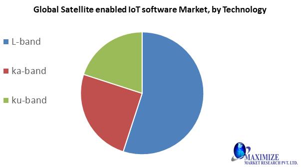 Global Satellite enabled IoT Software Market