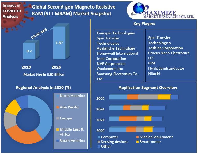 Global Second-gen Magneto Resistive RAM (STT MRAM) Market Snapshot