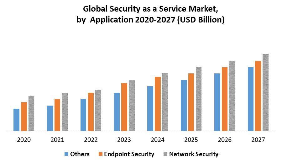 Global Security as a Service Market