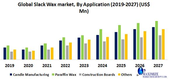 Global Slack Wax Market