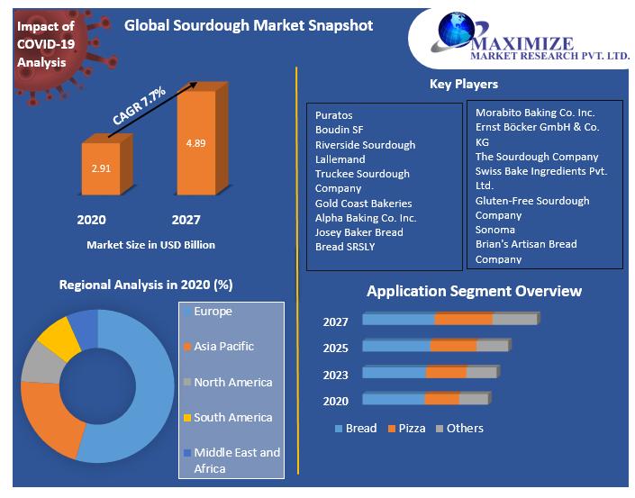 Global Sourdough Market Regional