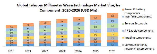 Global Telecom Millimeter Wave Technology Market