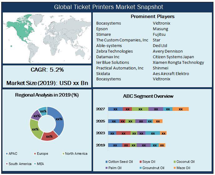 Global Ticket Printers Market Snapshot