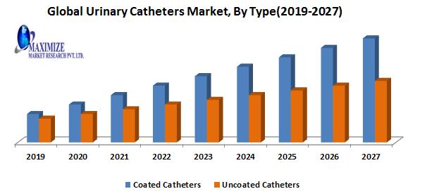 Global Urinary Catheters Market