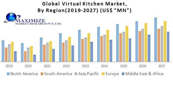 Global Virtual Kitchen Market