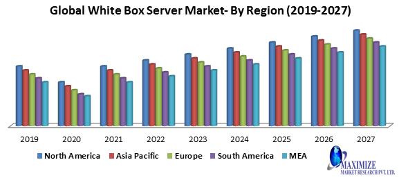 Global White Box Server Market
