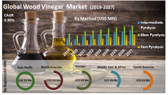 Global Wood Vinegar Market